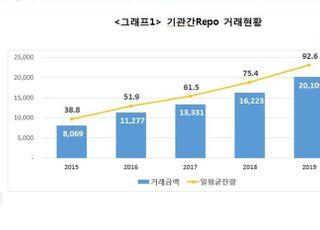 작년 기관간 레포거래 규모 2경109조…전년比 24% 증가