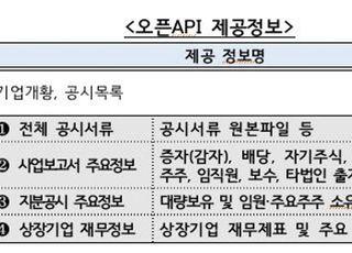 금감원, 21일부터 공시정보 개방서비스 'Open DART' 시범운영