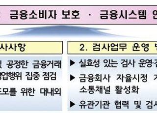 금감원, 올해 DLF·헤지펀드 등 고위험상품 영업실태 집중 점검