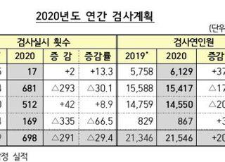 금감원, 올해 종합검사 17회로 확대…전 업권 '불완전판매' 핵심이슈로