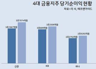 '규제·펀드 쇼크' 역풍에도...4대 금융지주 순익 12조 육박