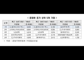 """""""30대 기업의 300인 이상 재직 계열사, 최근 5년새 종업원 30%↑"""""""