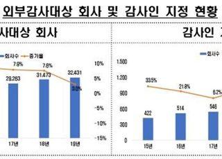 작년 외부감사대상 기업 3만2431곳…전년 대비 3% 증가