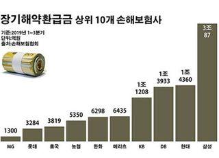 손보사 장기보험 '치킨게임'…고객 이탈 '사상 최대'