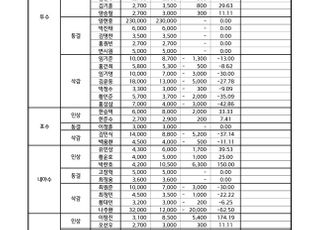 KIA 문경찬·박준표·박찬호, 첫 억대 연봉 진입