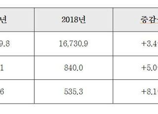 현대건설, 지난해 영업익 8821억원…전년 대비 5.0%↑