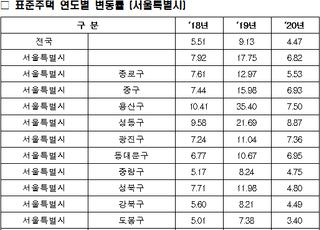 [2020표준단독가격] 서울 동작구 상승률 10.61%로1위...강남구보다 더 올라