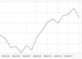 투자매력 떨어지는 '코스피200' 오는 3월 손질 나선다