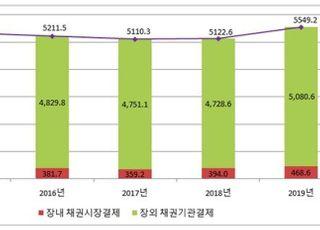 채권결제대금 지난해 5549조원…전년대비 8.3% 증가