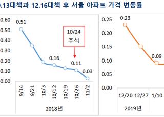 [주간부동산시황] 설 연휴 앞두고 상승폭 축소…서울 0.06% ↑