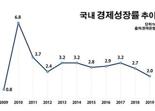 300조 세금 퍼부어 지켜낸 2% 경제성장률 '민낯'