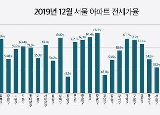 지난해 서울 아파트 전세가율 3.4% 하락…서울 25개구 중 7곳은 역대 최저