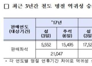 """""""최근 2년새 설·추석 역귀성 열차 이용객 약 3배 증가"""""""