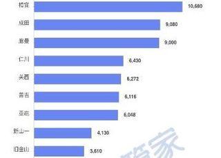 '우한 폐렴 확산' 우한서 빠져나간 500만명 중 한국행 6430명