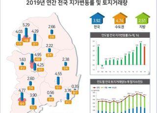 지난해 전국 땅값 3.92% 상승…서울 5.29%↑
