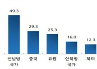 """中企 절반 """"신남방국가 수출 증가 기대"""""""