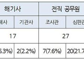 해수부, 올해 국선 심판변론인 예정자 92명 선정