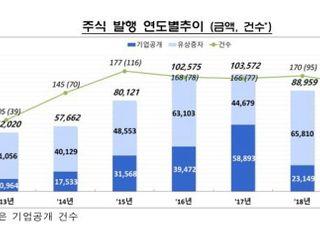 지난해 기업 직접금융 조달실적 175.5조원…전년 대비 3.3% ↑