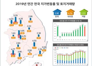 작년 땅값 상승률 3.92%…서울>세종>광주 순