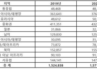 """""""올해 글로벌 5G폰 판매량 2억2100만대…전체 12% 차지"""""""