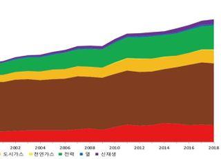 경제침체에 에너지소비도 뚝…2009년 이후 첫 감소세