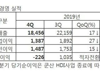 삼성전기, 지난해 영업익 7340억원으로 36%↓...MLCC 부진 영향