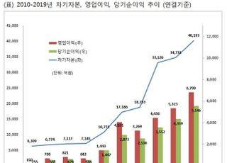 메리츠종금증권, 작년 당기순이익 5546억원···사상 최대