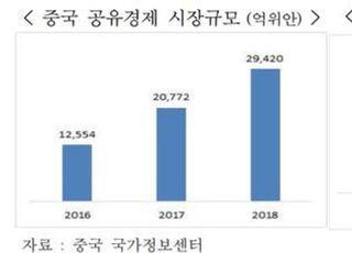 """무협 """"中, 공유경제로 경쟁력·신산업 창출 도모"""""""