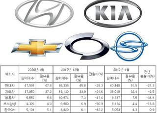 완성차 1월 내수판매 15.2%↓…개소세 환원·설연휴 여파