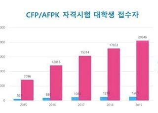"""""""자격증으로 금융권 취업""""…AFPK 응시 대학생 2만명 돌파"""