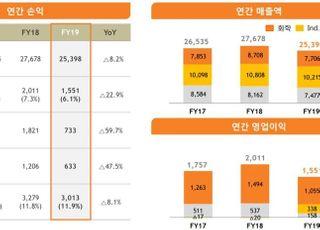 SKC, 지난해 영업익 1551억원…전년비 22.9%↓
