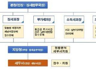 신종 코로나 피해 자영업자·중소기업에 최대 9개월 납부연장