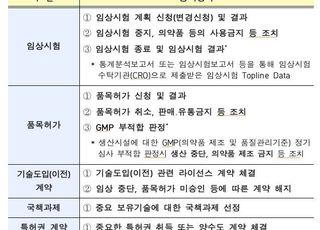 '코스닥' 제약・바이오 업종, 투자자 혼란 줄 수 있는 홍보성 정보 공시 금지