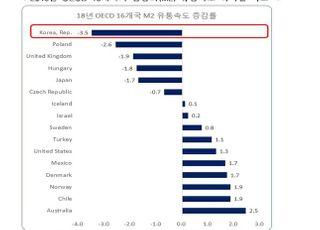 """""""韓, 경제 '돈맥경화' 현상…기업 친화 정책으로 저성장·저물가 벗어나야"""""""