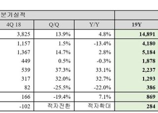 NHN, 지난해 영업익 869억…전년比 27%↑ '사상 최대'