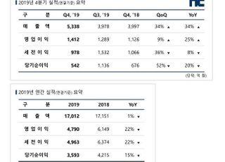 엔씨소프트, 작년 영업익 4789억…전년比 22%↓