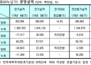 GC녹십자, 지난해 영업익 403억…전년 대비 19.7% ↓
