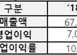 한국타이어, 車시장 위축에 영업익 전년비 22.7%↓