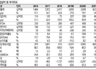 """""""카카오, '비즈보드' 안착으로 수익성 제고…목표가 상향""""-SK증권"""