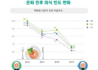 '요리'보다 '간편식' 선호하는 오팔세대, HMR 구매액 3년 전 대비 16%↑