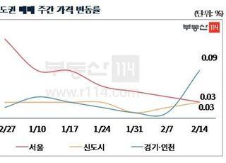 [주간부동산시황] 서울 아파트값 지역별 양극화 속 0.03% 상승