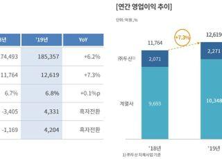 두산, 작년 영업이익 1조2600억…3년 연속 1兆 달성