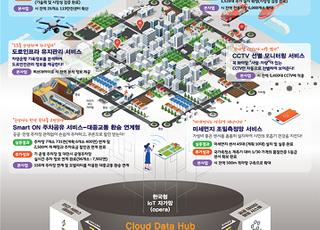 '스마트 챌린지 본사업' 7개 지역 선정