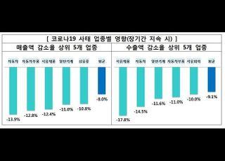 """""""신종코로나 국내 대기업 악영향…사태 장기화 시 자동차 매출 14%↓"""""""