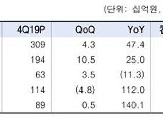 """""""삼성증권, 올해 IB·운용부문 실적 양호…업종 최선호주 유지""""-한국투자증권"""