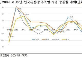 """""""韓, 미중 무역갈등으로 수출 10%↓…국제사회 공조체제 강화"""""""