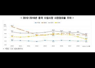 """""""韓 기업, 中 수입시장 점유율 지속 하락…작년 8.5%"""""""