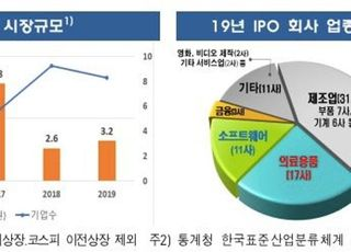 "IPO 3곳 중 1곳은 특례상장…금감원 ""제도 관련 투자자 이해 선행돼야"""