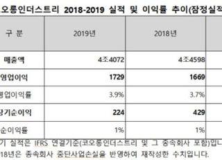 코오롱인더스트리 지난해 영업익 1729억원…전년比 3.6%↑