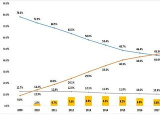 유료방송 가입자 절반 IPTV…CJ계열 매출 1위